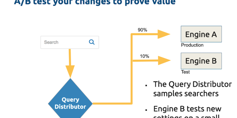 Example diagram showing how to a/b test site search