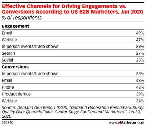 Table of effective channels for B2B showing trades shows at #3 for engagement and #1 for conversions. from emarketer